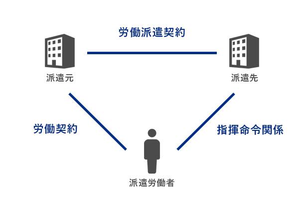 「労働者派遣」の定義